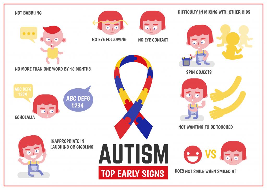 Autism Awareness Infographic